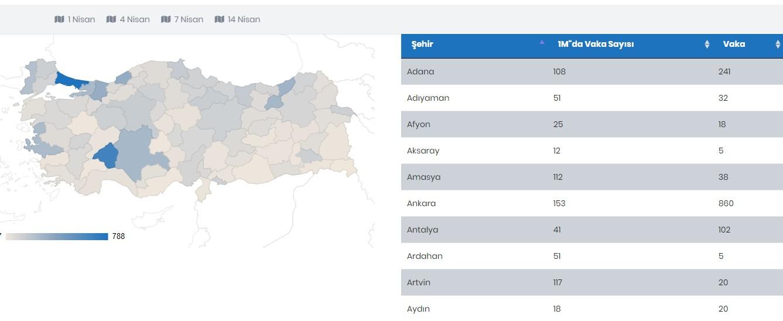 Türkiye şehirlere göre corona virüs istatistikleri